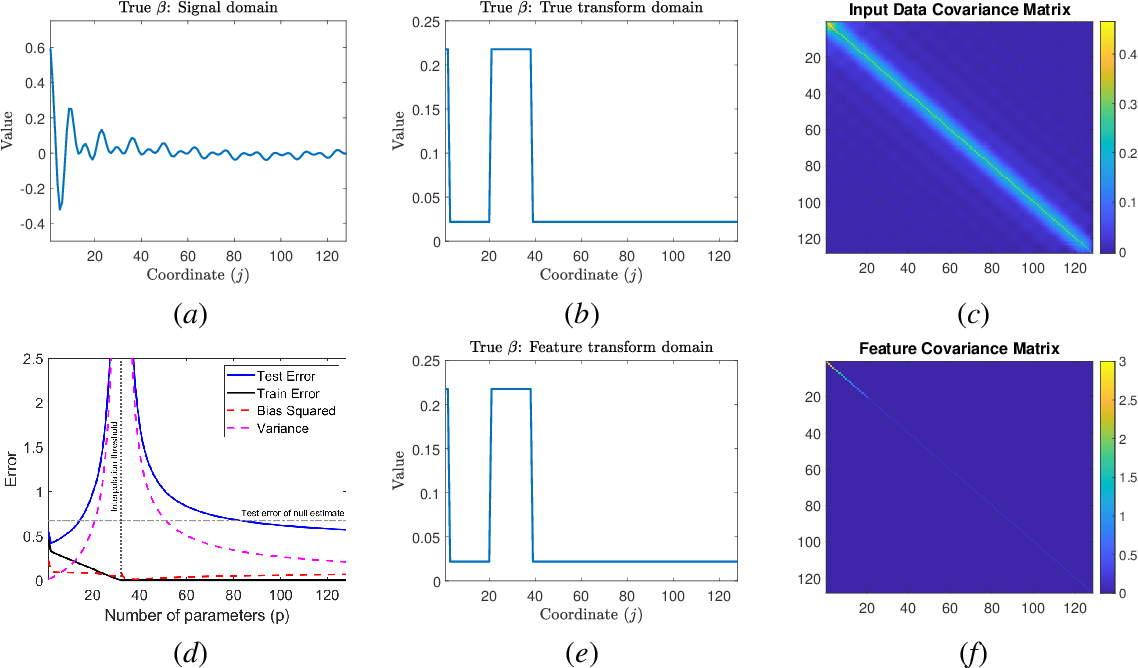 Figure 3 for A Farewell to the Bias-Variance Tradeoff? An Overview of the Theory of Overparameterized Machine Learning