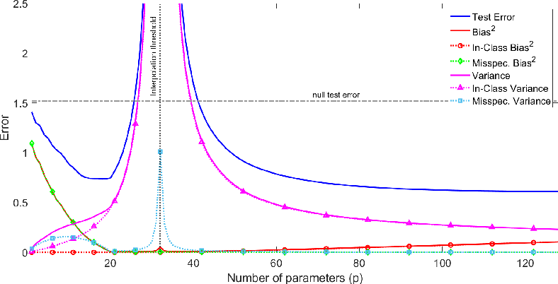 Figure 4 for A Farewell to the Bias-Variance Tradeoff? An Overview of the Theory of Overparameterized Machine Learning