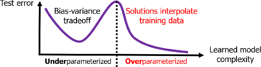 Figure 1 for A Farewell to the Bias-Variance Tradeoff? An Overview of the Theory of Overparameterized Machine Learning