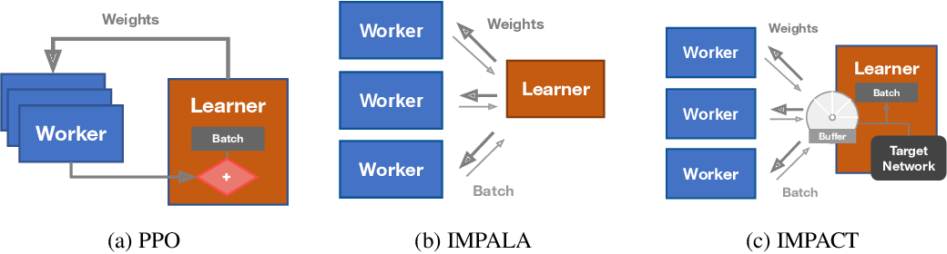 Figure 1 for IMPACT: Importance Weighted Asynchronous Architectures with Clipped Target Networks