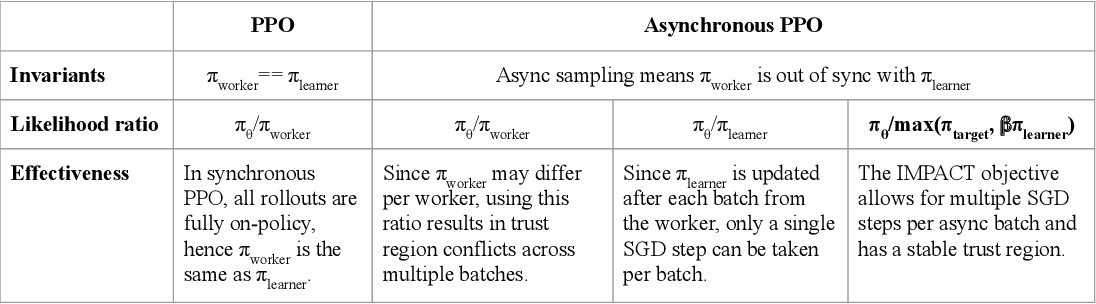 Figure 3 for IMPACT: Importance Weighted Asynchronous Architectures with Clipped Target Networks