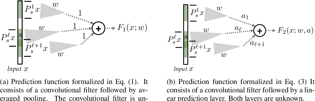 Figure 1 for How Many Samples are Needed to Learn a Convolutional Neural Network?