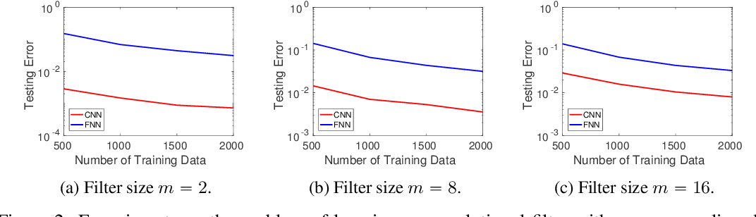 Figure 2 for How Many Samples are Needed to Learn a Convolutional Neural Network?
