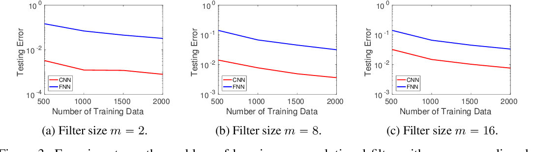 Figure 3 for How Many Samples are Needed to Learn a Convolutional Neural Network?