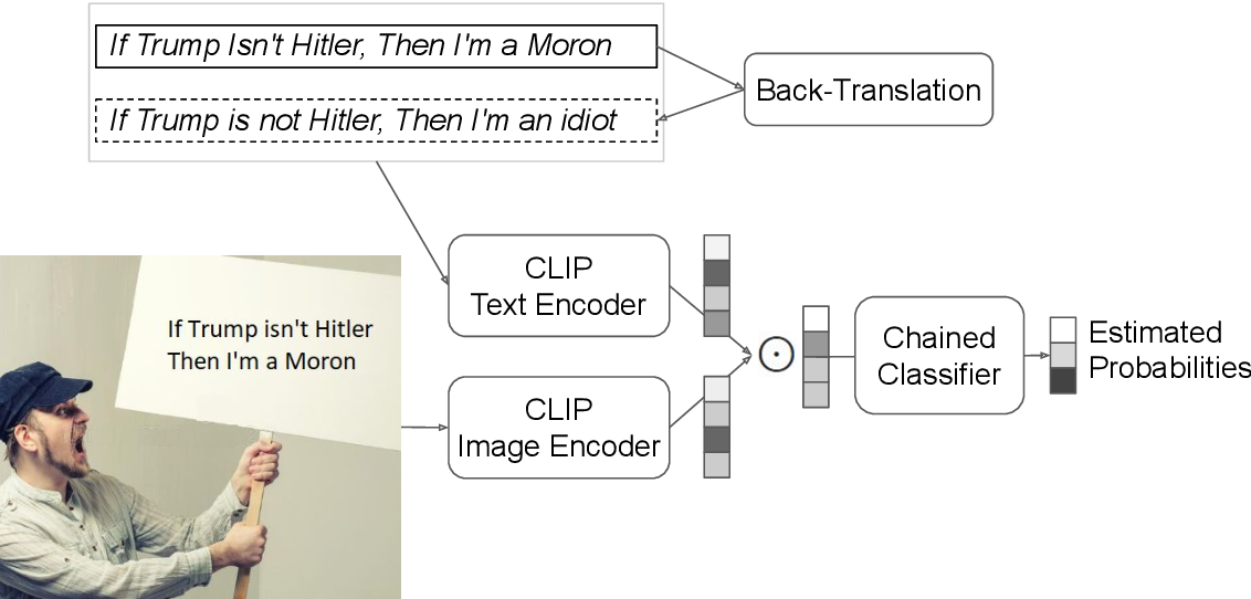 Figure 1 for LIIR at SemEval-2021 task 6: Detection of Persuasion Techniques In Texts and Images using CLIP features