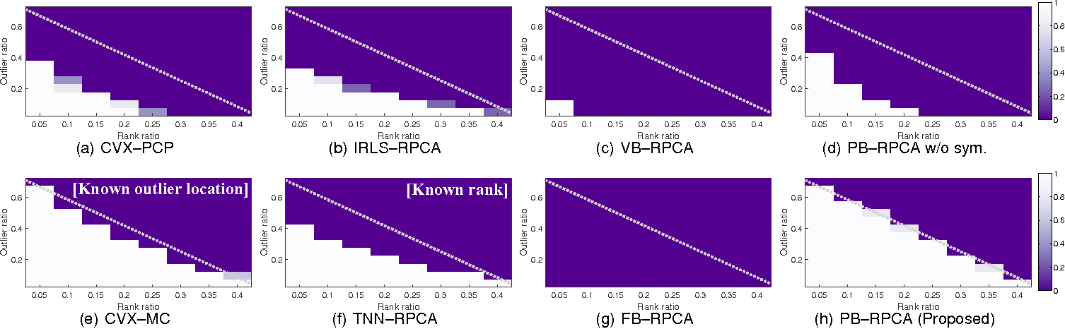 Figure 1 for Pseudo-Bayesian Robust PCA: Algorithms and Analyses