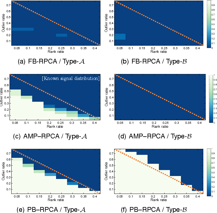 Figure 2 for Pseudo-Bayesian Robust PCA: Algorithms and Analyses