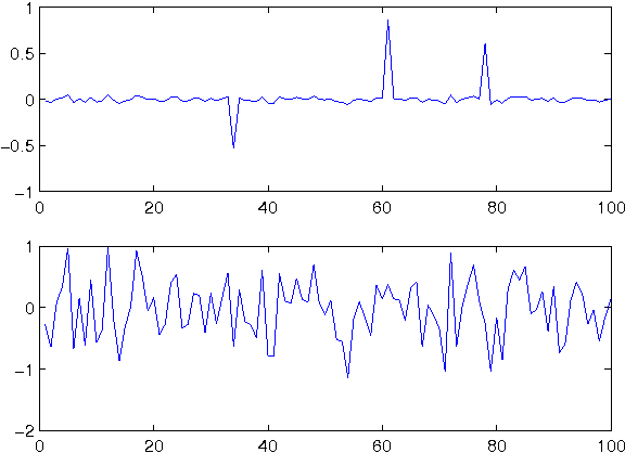 Figure 3 for Pseudo-Bayesian Robust PCA: Algorithms and Analyses