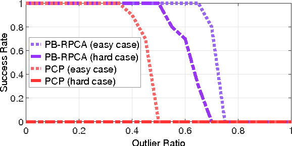 Figure 4 for Pseudo-Bayesian Robust PCA: Algorithms and Analyses