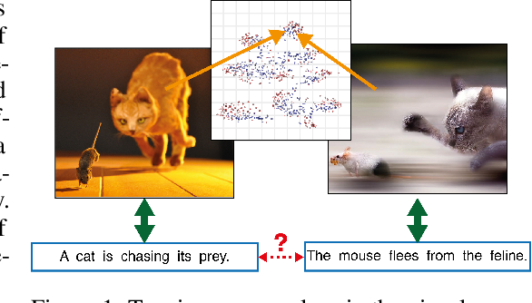 Figure 1 for Better Text Understanding Through Image-To-Text Transfer