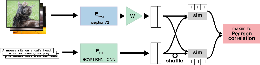 Figure 3 for Better Text Understanding Through Image-To-Text Transfer