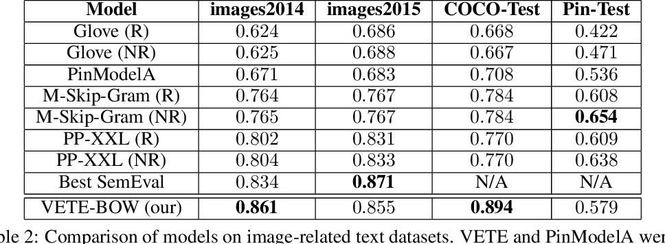 Figure 4 for Better Text Understanding Through Image-To-Text Transfer