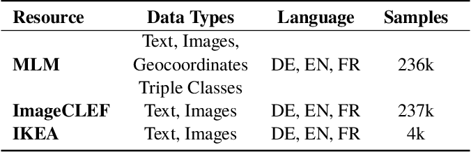 Figure 2 for MLM: A Benchmark Dataset for Multitask Learning with Multiple Languages and Modalities