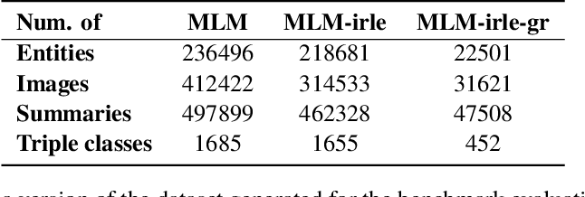 Figure 3 for MLM: A Benchmark Dataset for Multitask Learning with Multiple Languages and Modalities