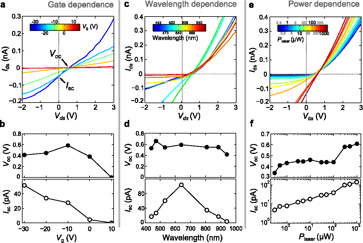 Gate Tunable Diode And Photovoltaic Effect In An Organic 2d Layered P N Junction Circuit Diagram Figure 4