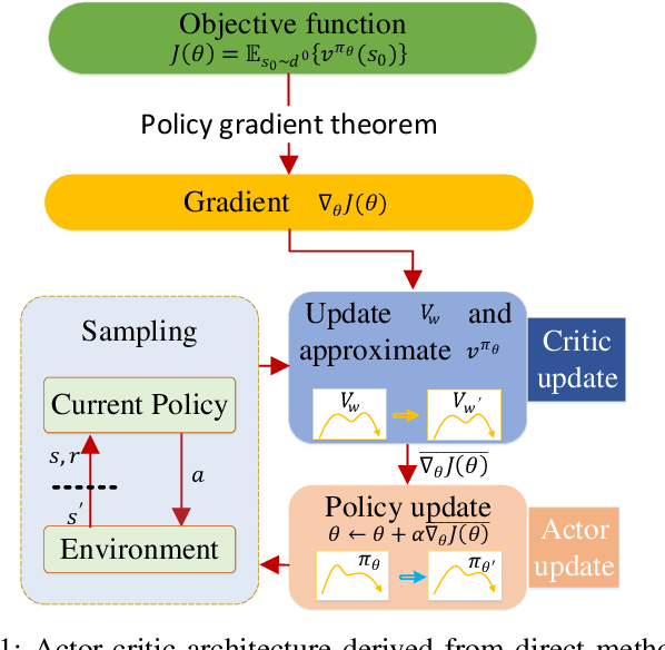 Figure 1 for Direct and indirect reinforcement learning