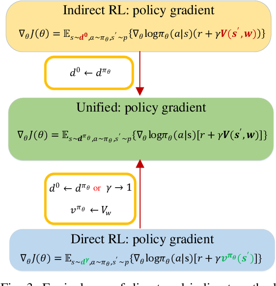 Figure 3 for Direct and indirect reinforcement learning