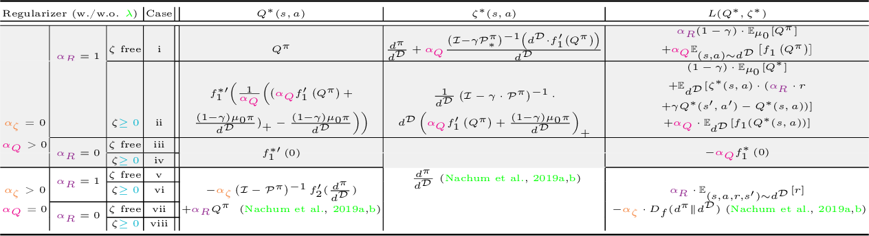 Figure 2 for Off-Policy Evaluation via the Regularized Lagrangian