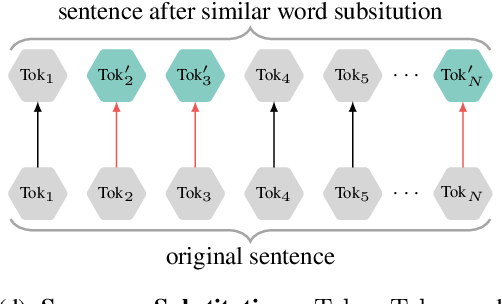 Figure 3 for CLEAR: Contrastive Learning for Sentence Representation