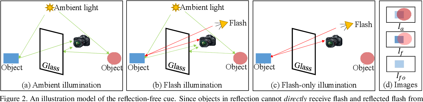Figure 3 for Robust Reflection Removal with Reflection-free Flash-only Cues