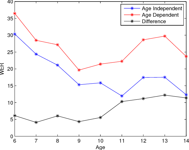 Figure 2 for Transfer Learning from Adult to Children for Speech Recognition: Evaluation, Analysis and Recommendations