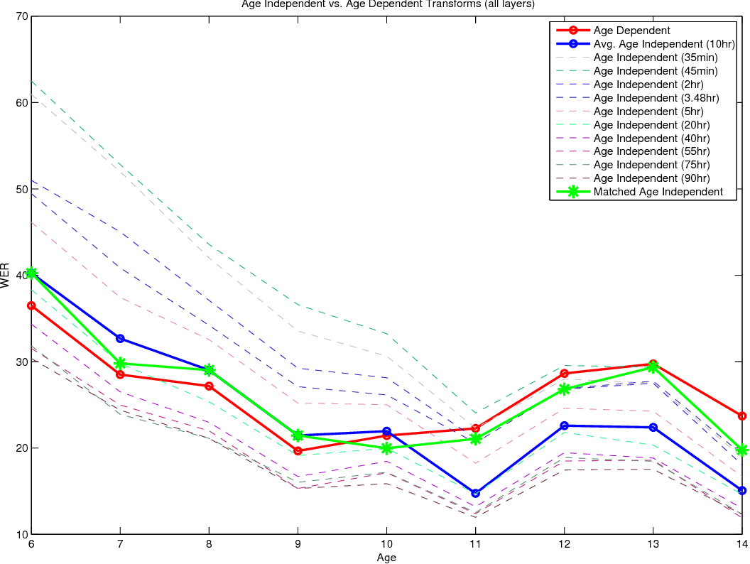 Figure 4 for Transfer Learning from Adult to Children for Speech Recognition: Evaluation, Analysis and Recommendations