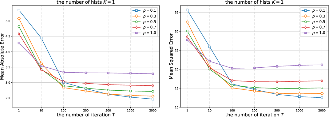 Figure 3 for Gradient Boosted Binary Histogram Ensemble for Large-scale Regression