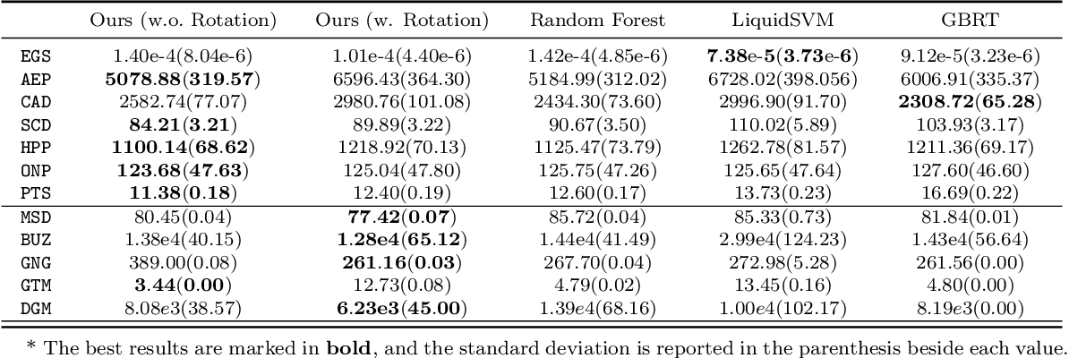 Figure 4 for Gradient Boosted Binary Histogram Ensemble for Large-scale Regression