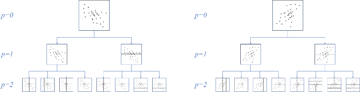 Figure 1 for Gradient Boosted Binary Histogram Ensemble for Large-scale Regression