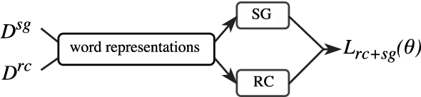 Figure 2 for Word-Level Loss Extensions for Neural Temporal Relation Classification