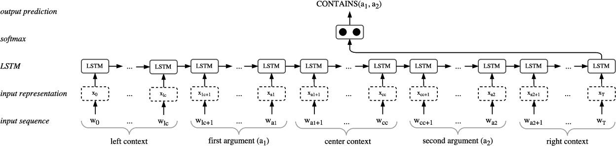 Figure 4 for Word-Level Loss Extensions for Neural Temporal Relation Classification