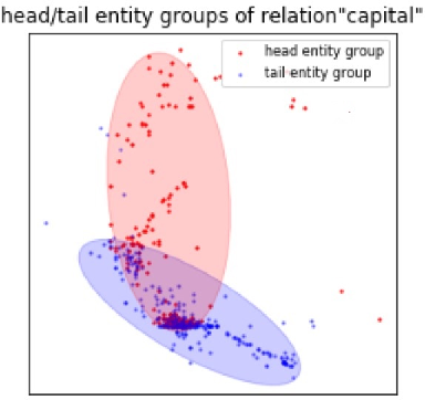 Figure 1 for Domain Representation for Knowledge Graph Embedding
