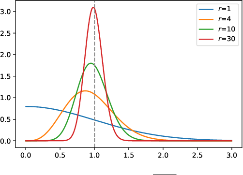 Figure 3 for Fast and Memory Efficient Differentially Private-SGD via JL Projections