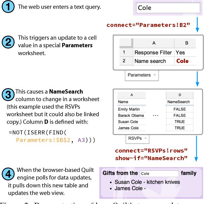 Figure 4 from Spreadsheet driven web applications - Semantic Scholar