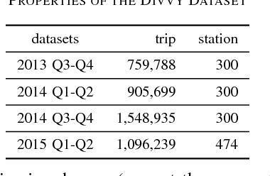 Figure 4 for Bicycle-Sharing System Analysis and Trip Prediction