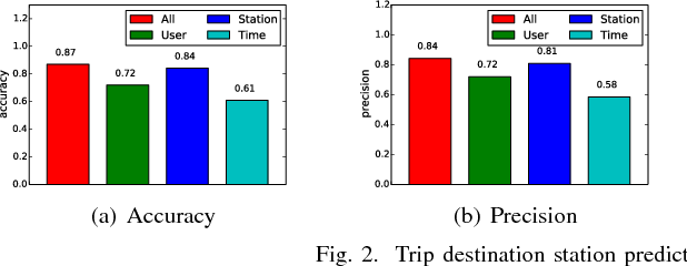 Figure 2 for Bicycle-Sharing System Analysis and Trip Prediction