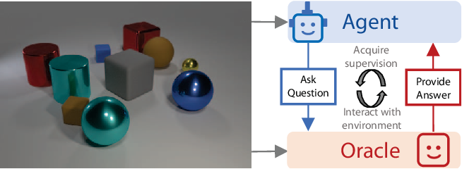 Figure 1 for Learning by Asking Questions