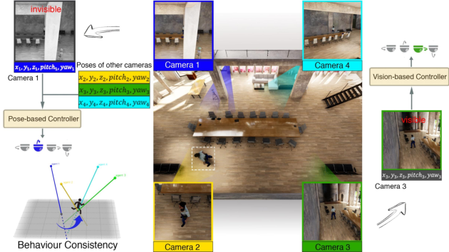Figure 1 for Pose-Assisted Multi-Camera Collaboration for Active Object Tracking
