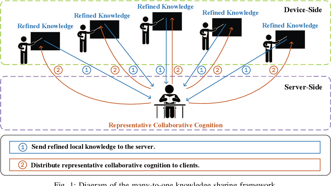 Figure 1 for Towards Explainable Multi-Party Learning: A Contrastive Knowledge Sharing Framework
