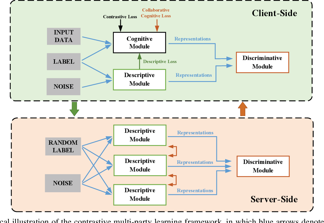 Figure 3 for Towards Explainable Multi-Party Learning: A Contrastive Knowledge Sharing Framework