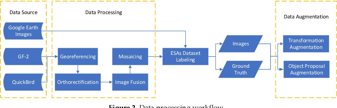 Figure 4 for DV3+HED+: A DCNNs-based Framework to Monitor Temporary Works and ESAs in Railway Construction Project Using VHR Satellite Images