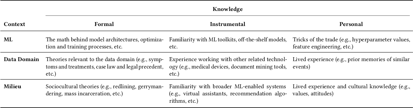 Figure 1 for Beyond Expertise and Roles: A Framework to Characterize the Stakeholders of Interpretable Machine Learning and their Needs