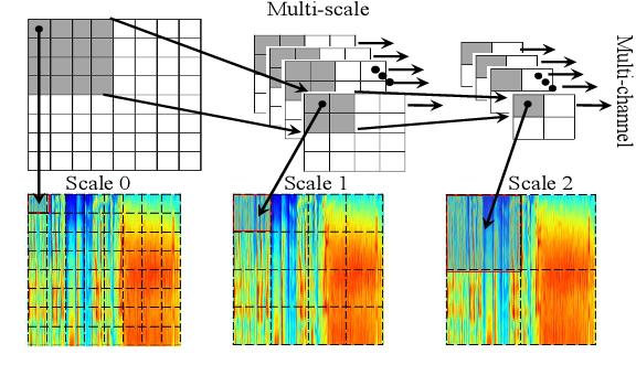 Figure 1 for Deep progressive multi-scale attention for acoustic event classification