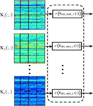Figure 2 for Deep progressive multi-scale attention for acoustic event classification