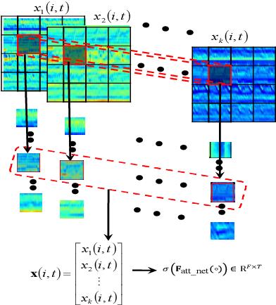 Figure 3 for Deep progressive multi-scale attention for acoustic event classification
