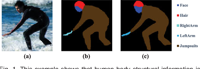 Figure 1 for Look into Person: Joint Body Parsing & Pose Estimation Network and A New Benchmark