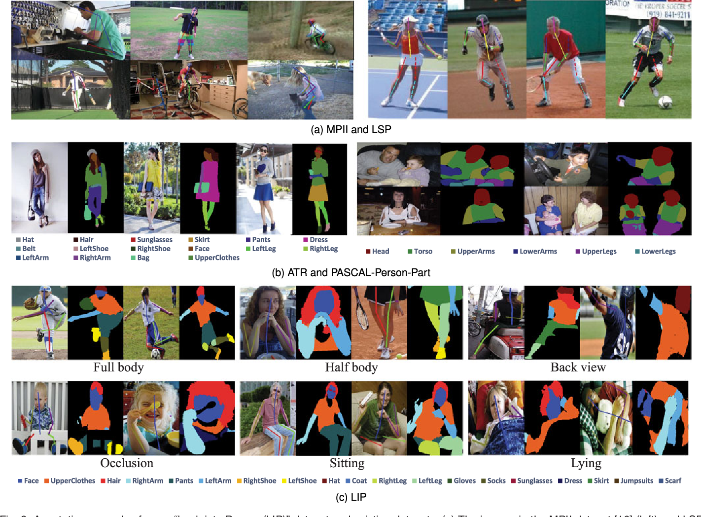 Figure 3 for Look into Person: Joint Body Parsing & Pose Estimation Network and A New Benchmark