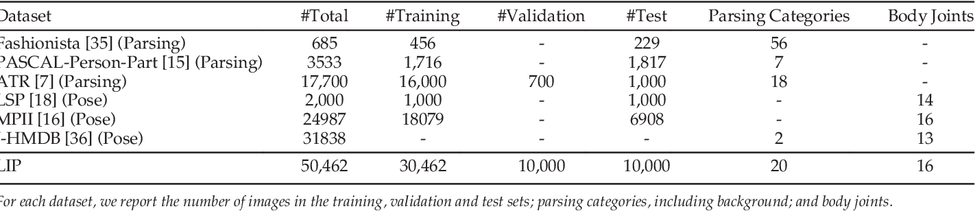 Figure 2 for Look into Person: Joint Body Parsing & Pose Estimation Network and A New Benchmark