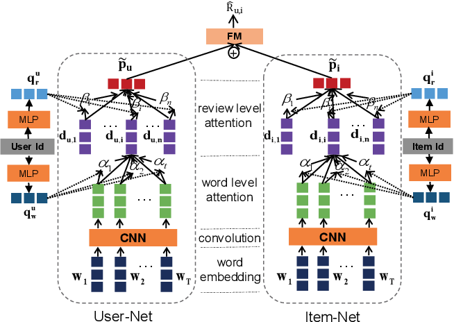 Figure 1 for NRPA: Neural Recommendation with Personalized Attention