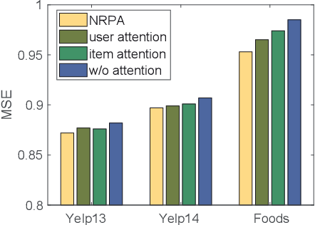 Figure 4 for NRPA: Neural Recommendation with Personalized Attention